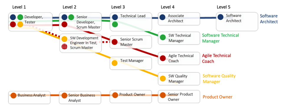 Agile Technical Coach Career Path